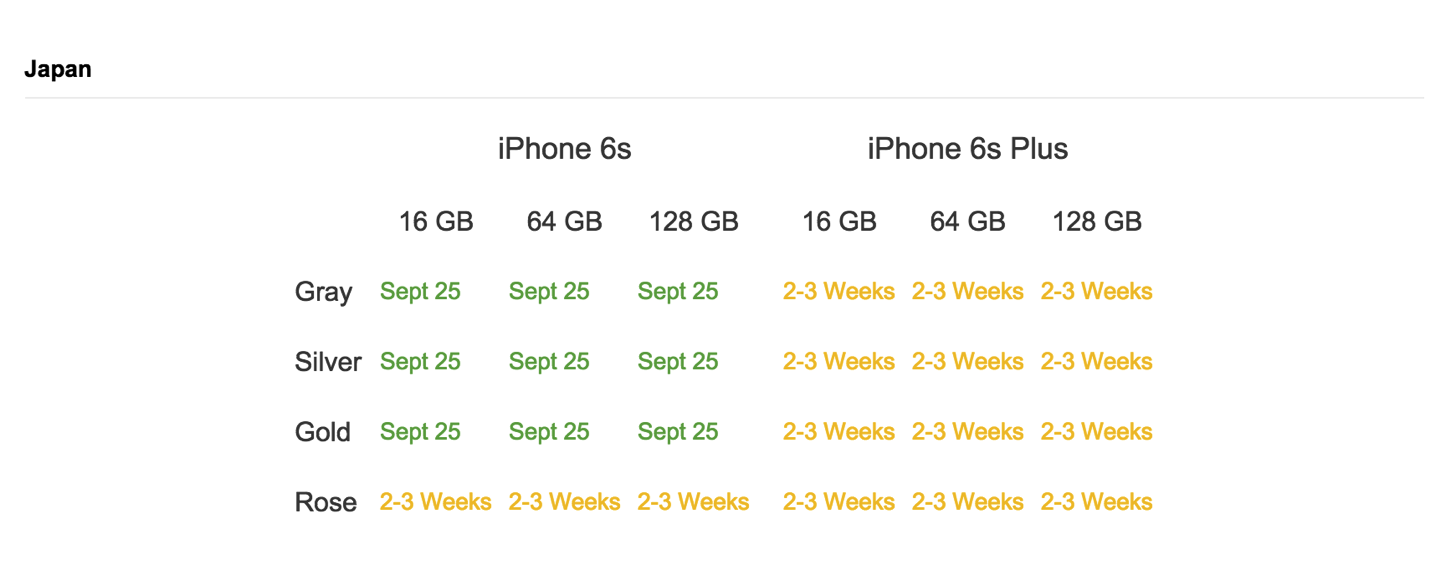 IPhone6s Sales 1