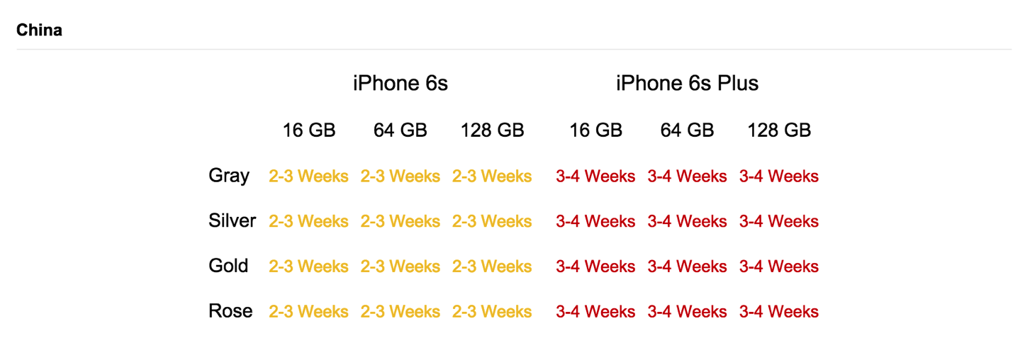 IPhone6s Sales