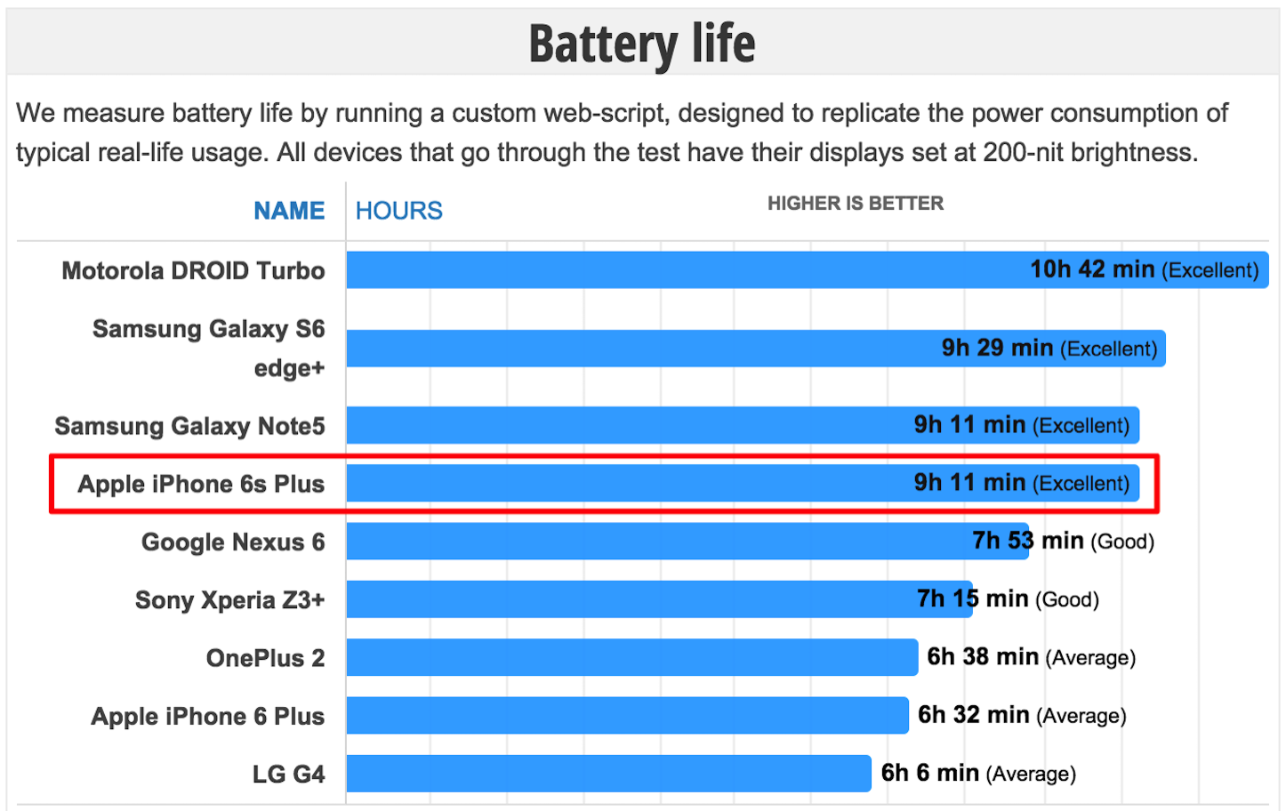 Iphone6splus battery
