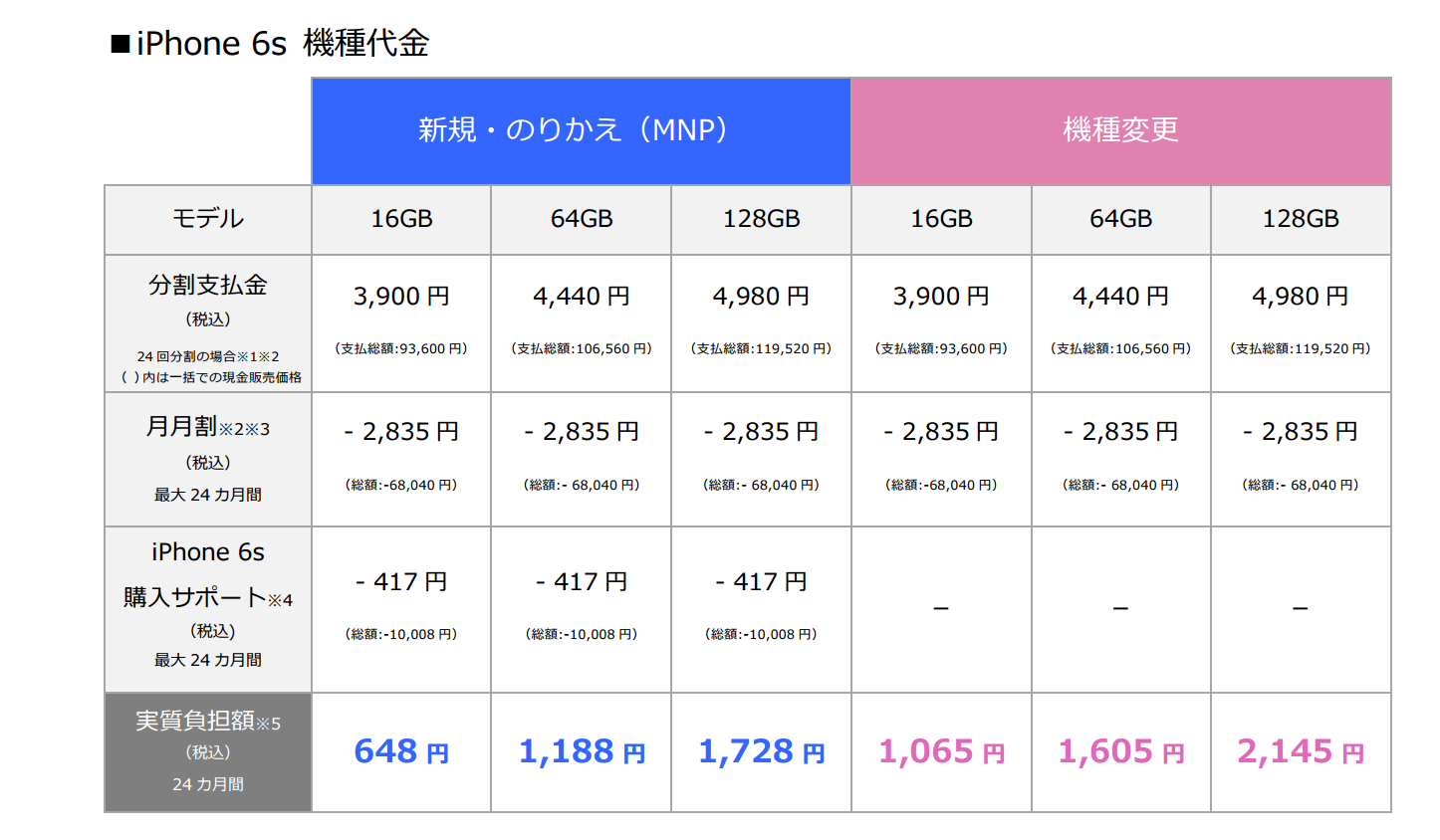 iPhone 6sの価格(ソフトバンク)