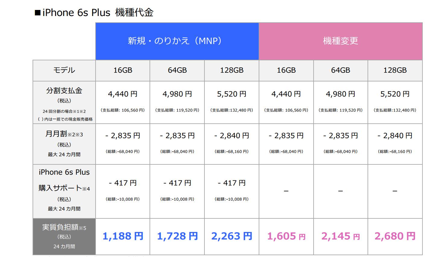 iPhone 6s Plusの価格(ソフトバンク)
