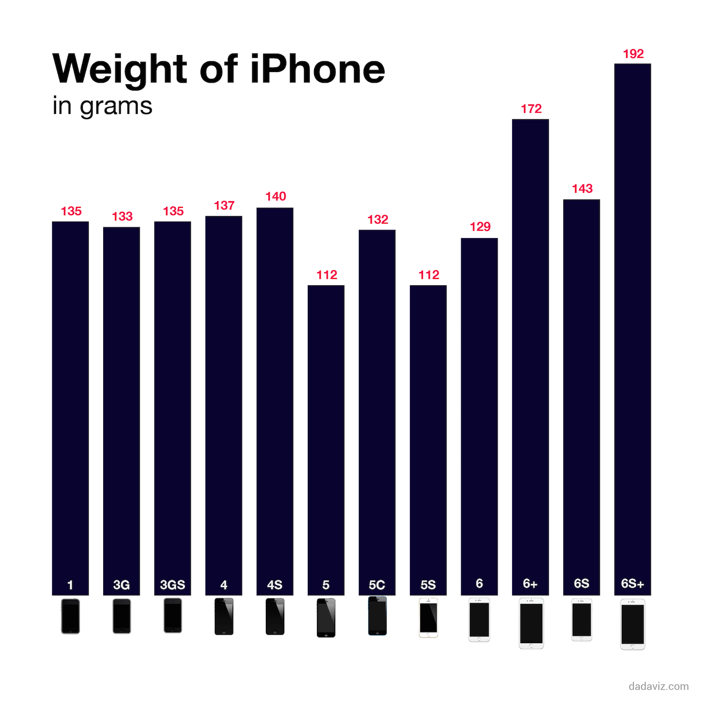 The new iphone is the heaviest iphone ever made 1442122719 75 8848082