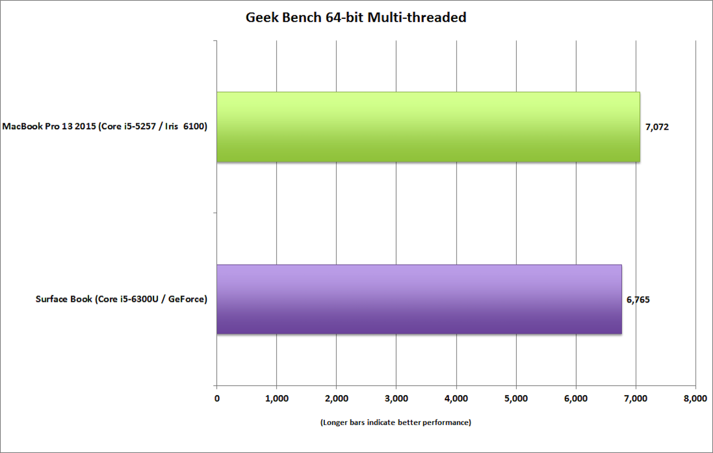 surface_book_vs_macbook_pro_13_geekbench_multi-100623044-orig.png