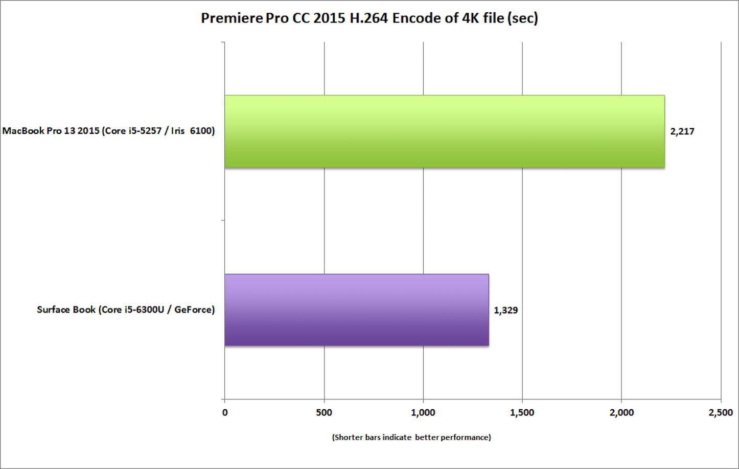Surface book vs macbook pro 13 premiere pro encode 4k h264