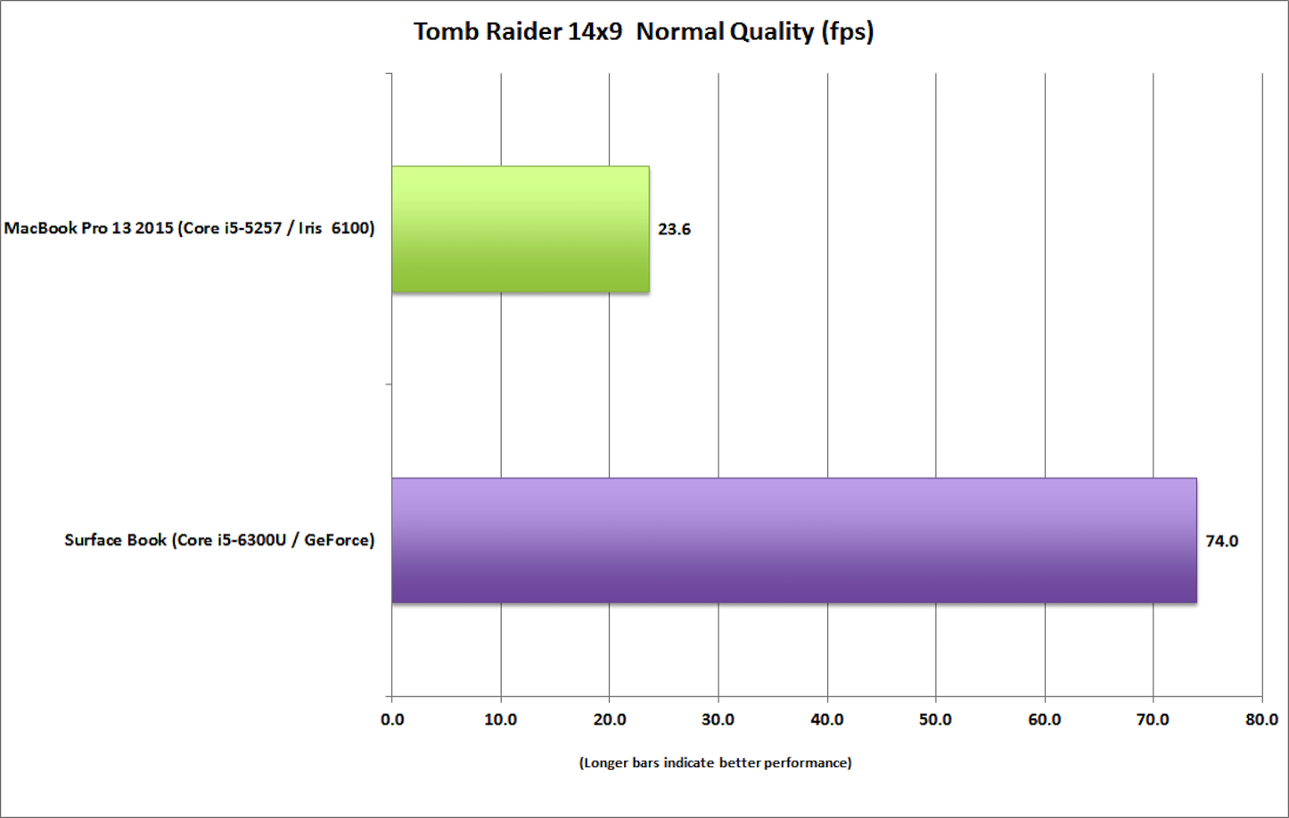 surface_book_vs_macbook_pro_13_tomb_raider_14x9_normal-100623041-orig-1.png
