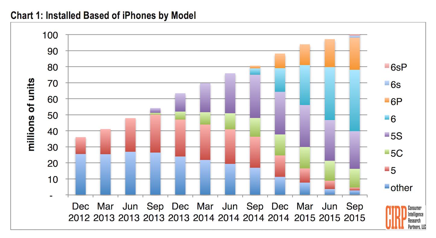 Number of iPhones in US