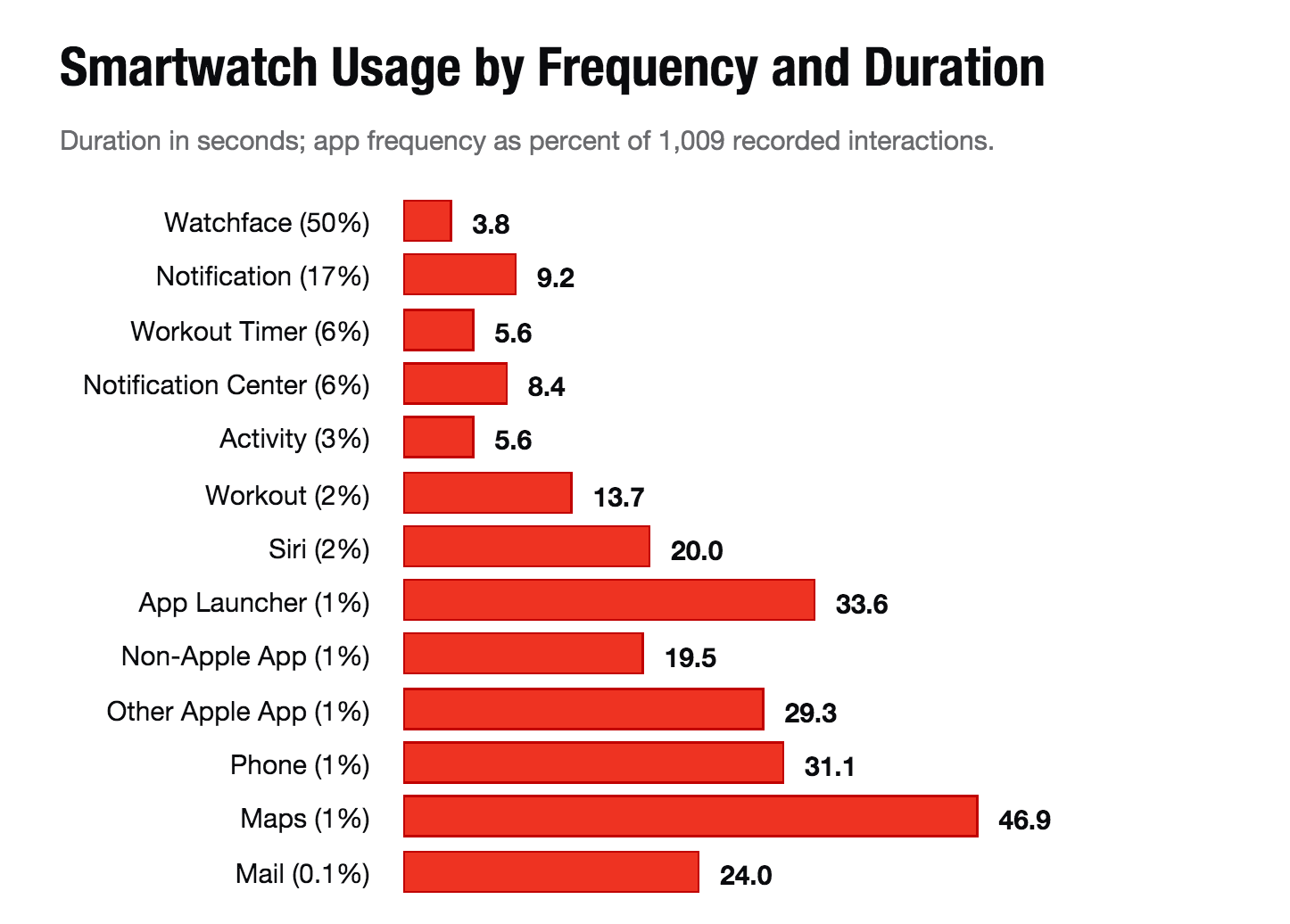 Usage Of Apple Watch