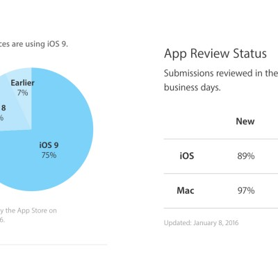 ios9-adoption-rate.jpg