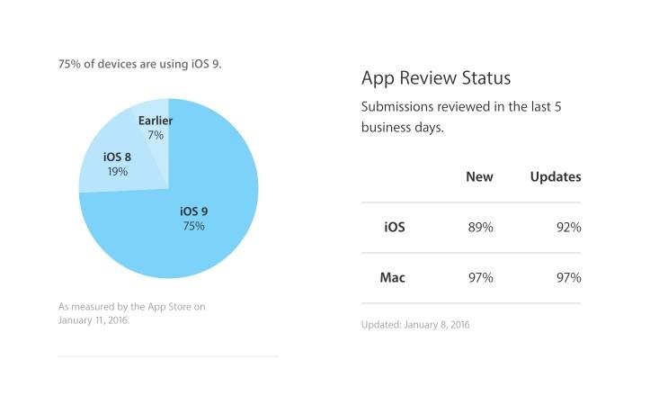ios9-adoption-rate.jpg