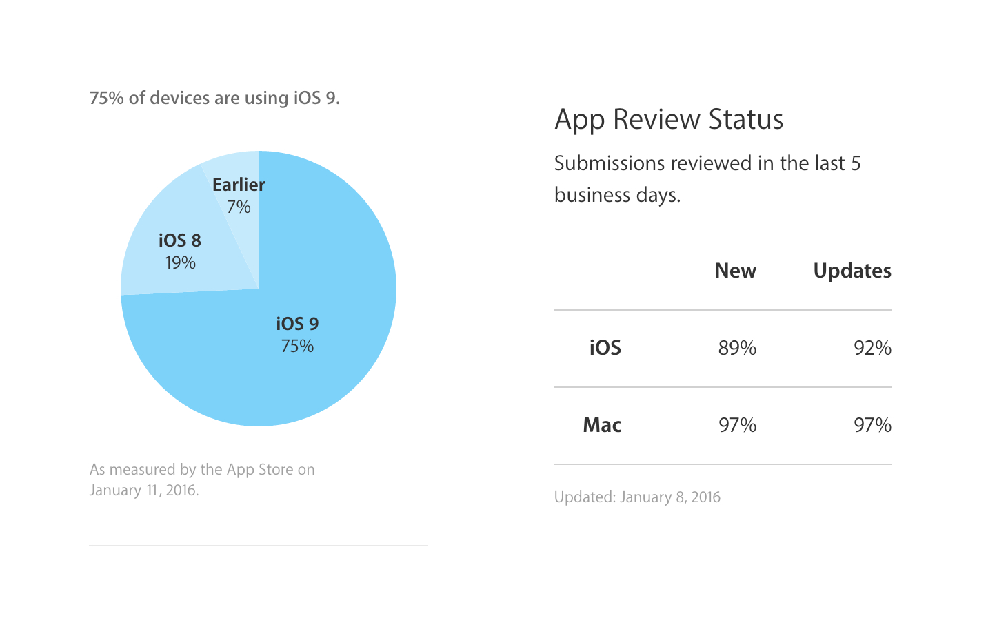 Ios9 adoption rate