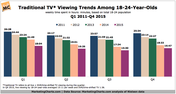 Nielsen Traditional TV Weekly Viewing Trends Among 18 24 Q12011 Q42015 Apr2016