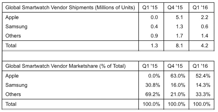 Strategy Analytics Apple Watch Q1 2016
