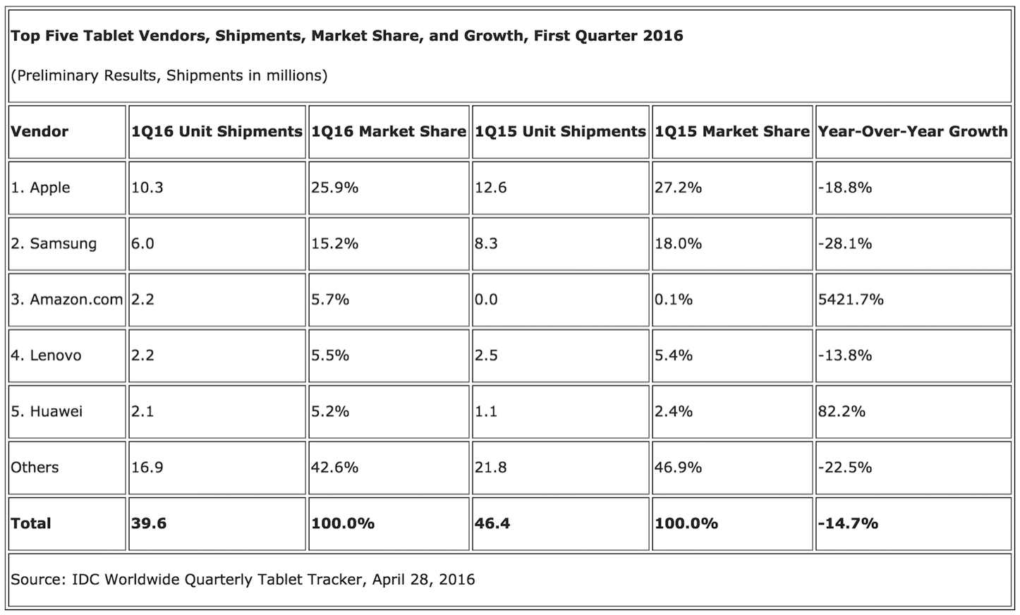 Tablet Shipments Market Growth