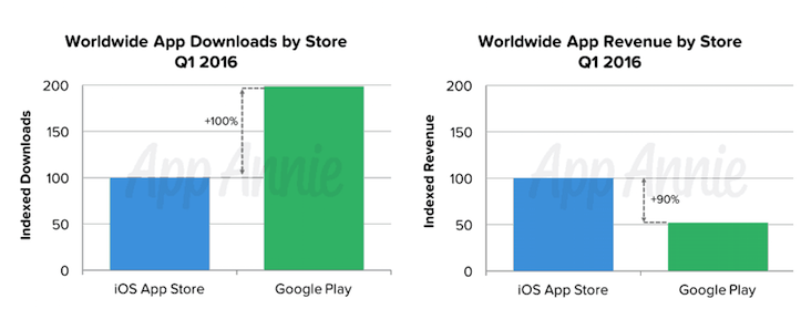 Worldwide app downloads and revenue Q1 2016