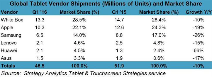 Q1 2016 preliminary tablet market share