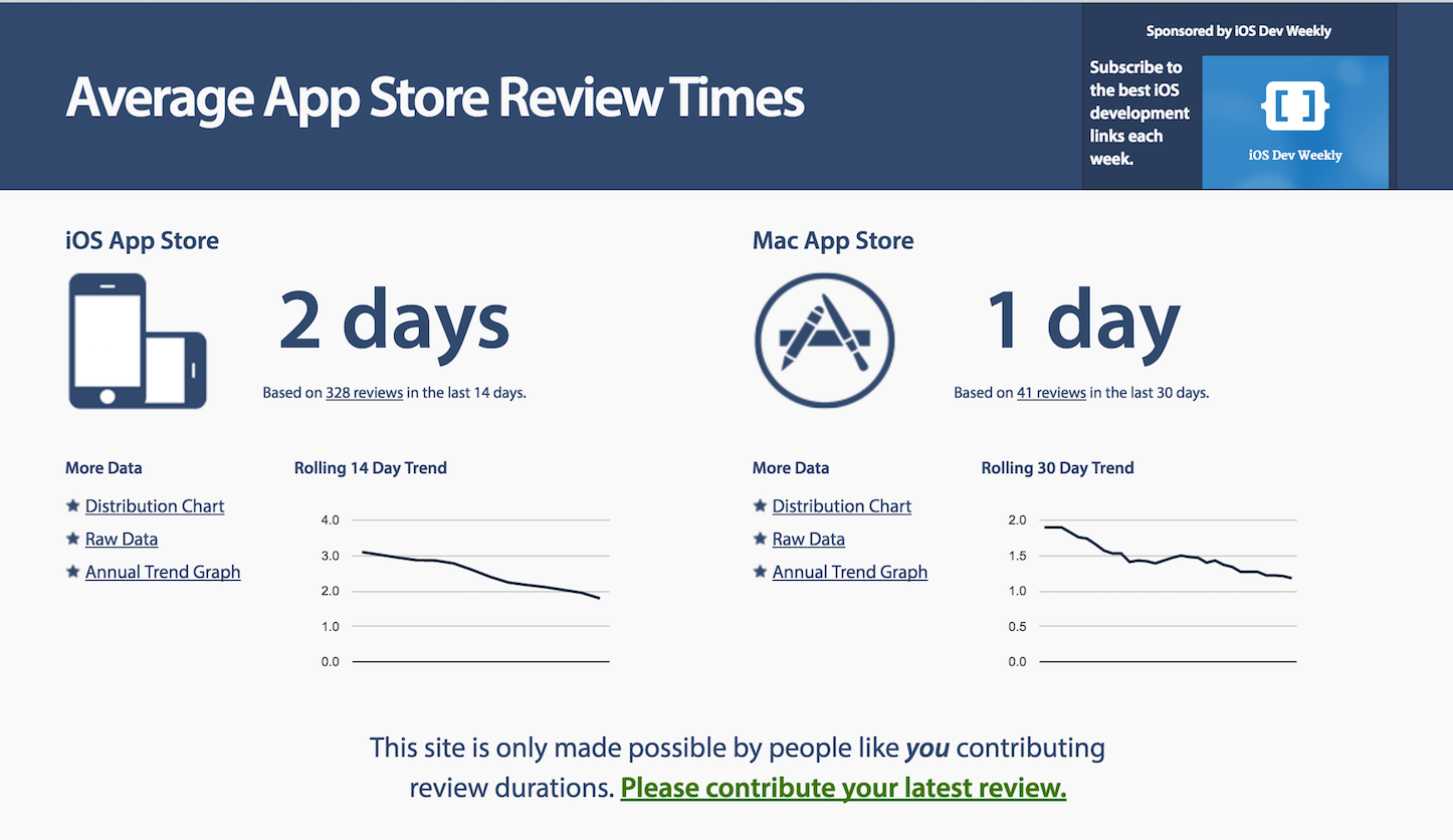 App Store Review Times