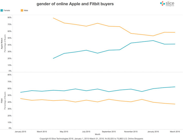 Apple Fitbit Gender Comparison