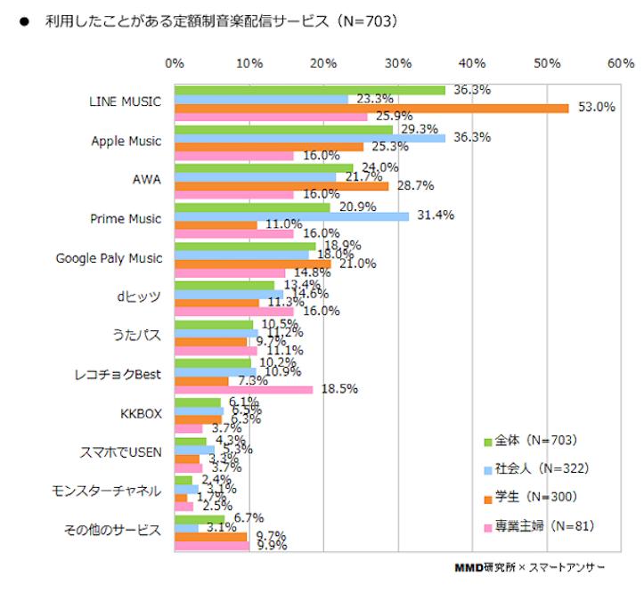 Music Service Ranking