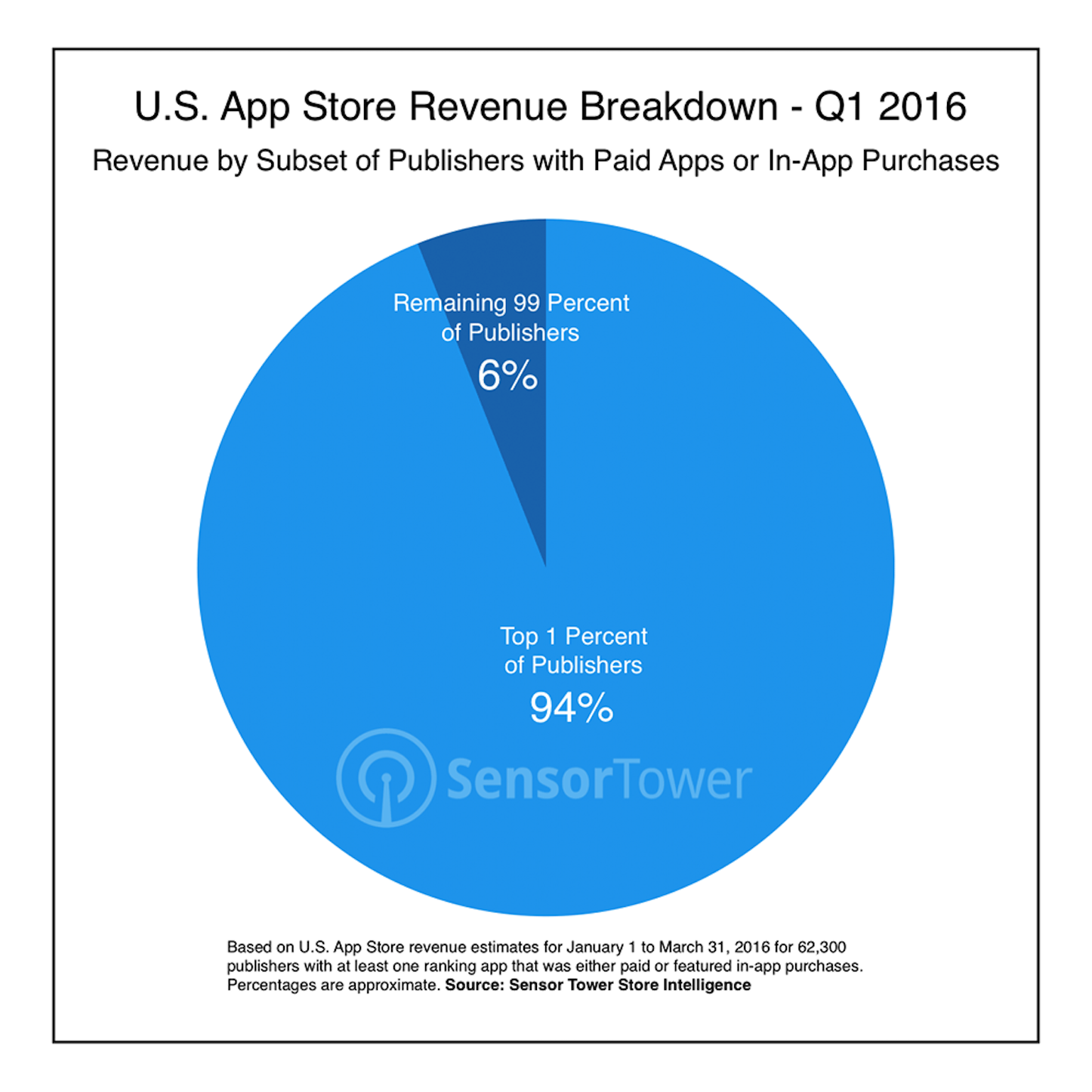 Ios publisher revenue breakdown