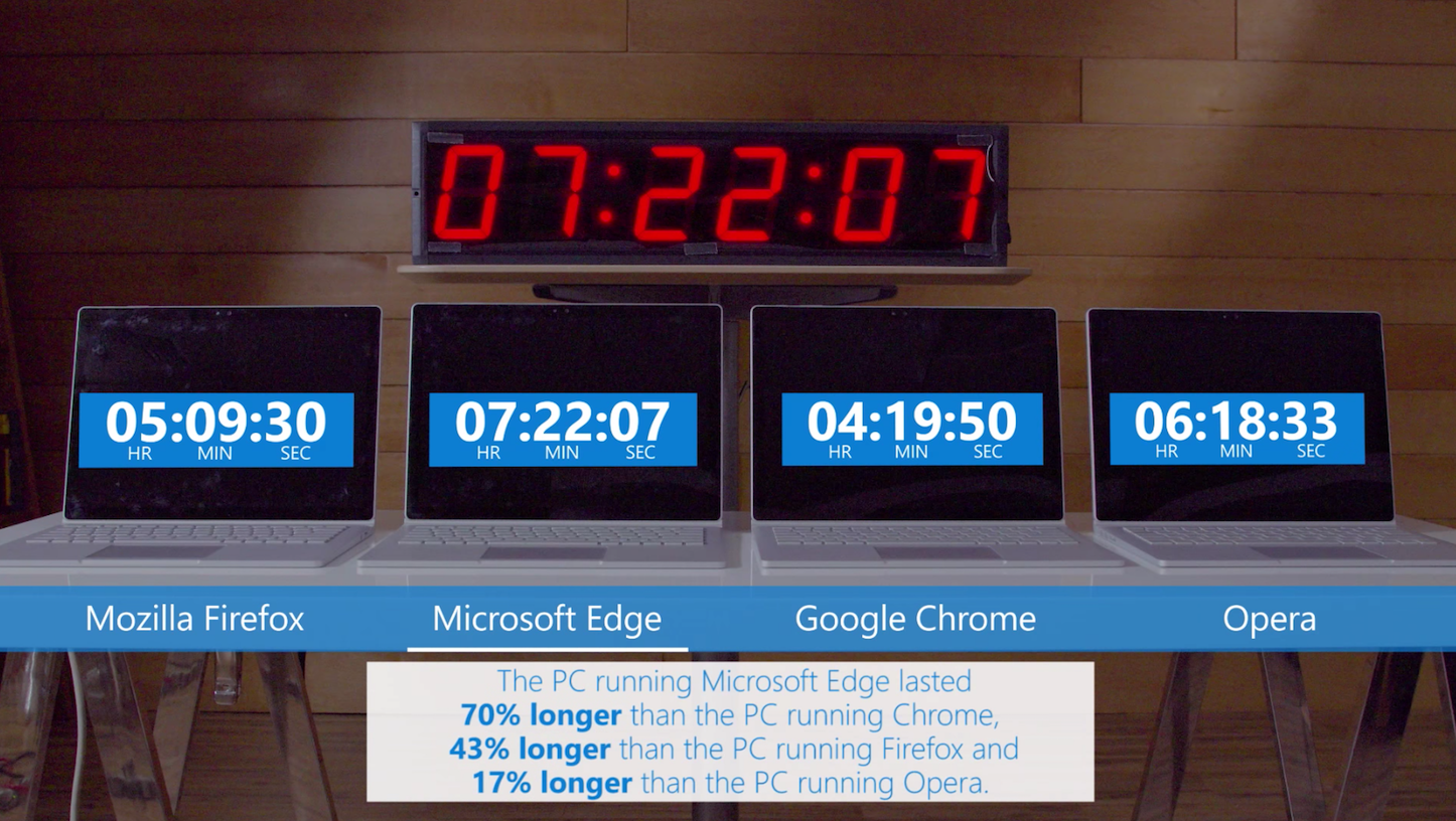 Microsoft Edge Vs Other Browsers