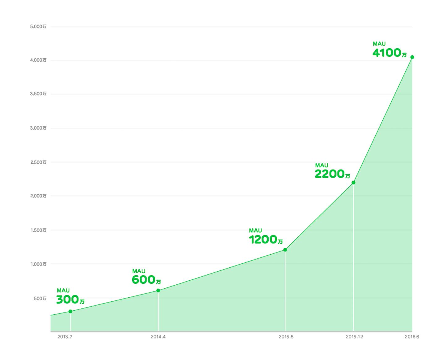 Line Newsの成長