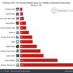 pokemon-go-10-million-comparison.png
