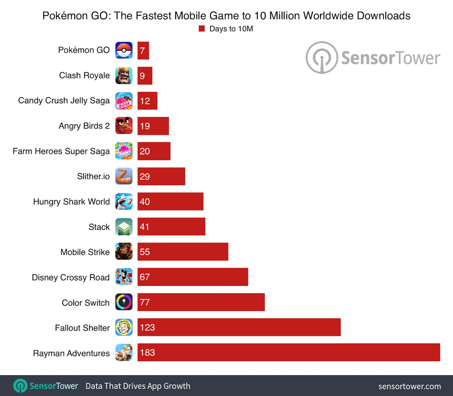 Pokemon go 10 million comparison