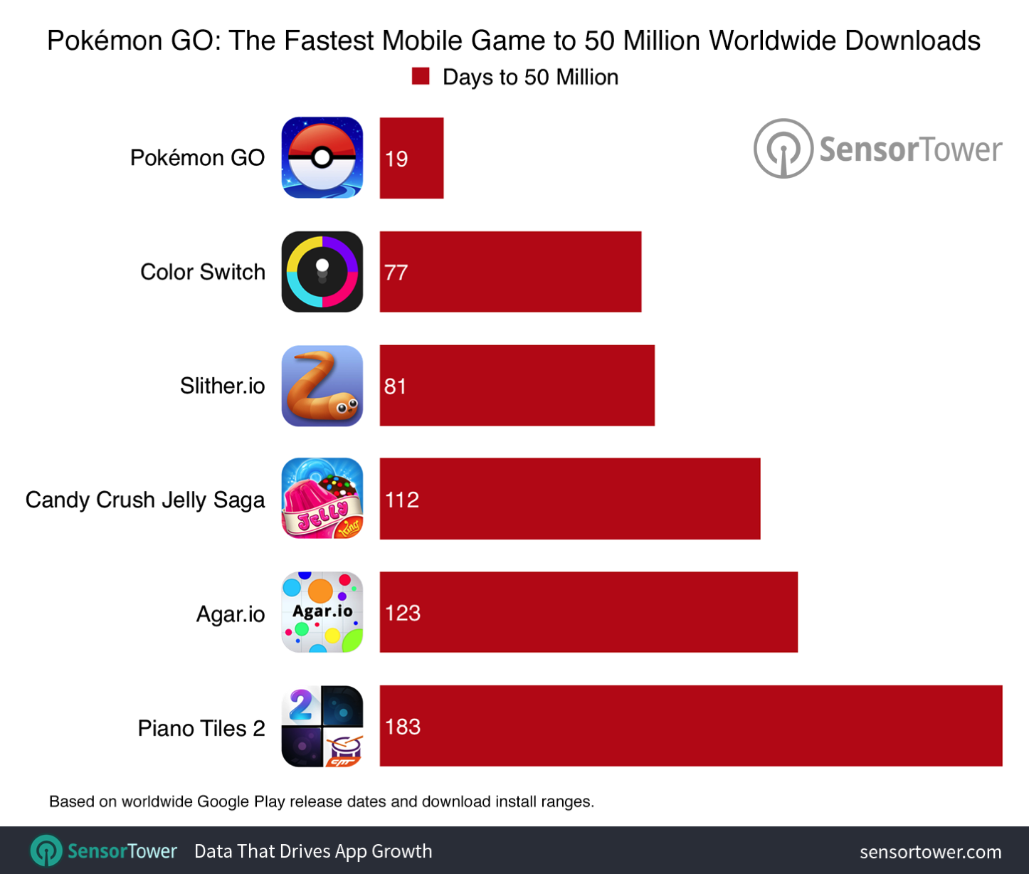 Pokemon go 50 million comparison
