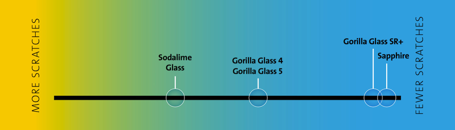 Gorilla Glass SR Comparison
