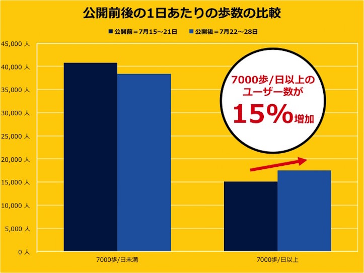 docomo-healthcare-graph2