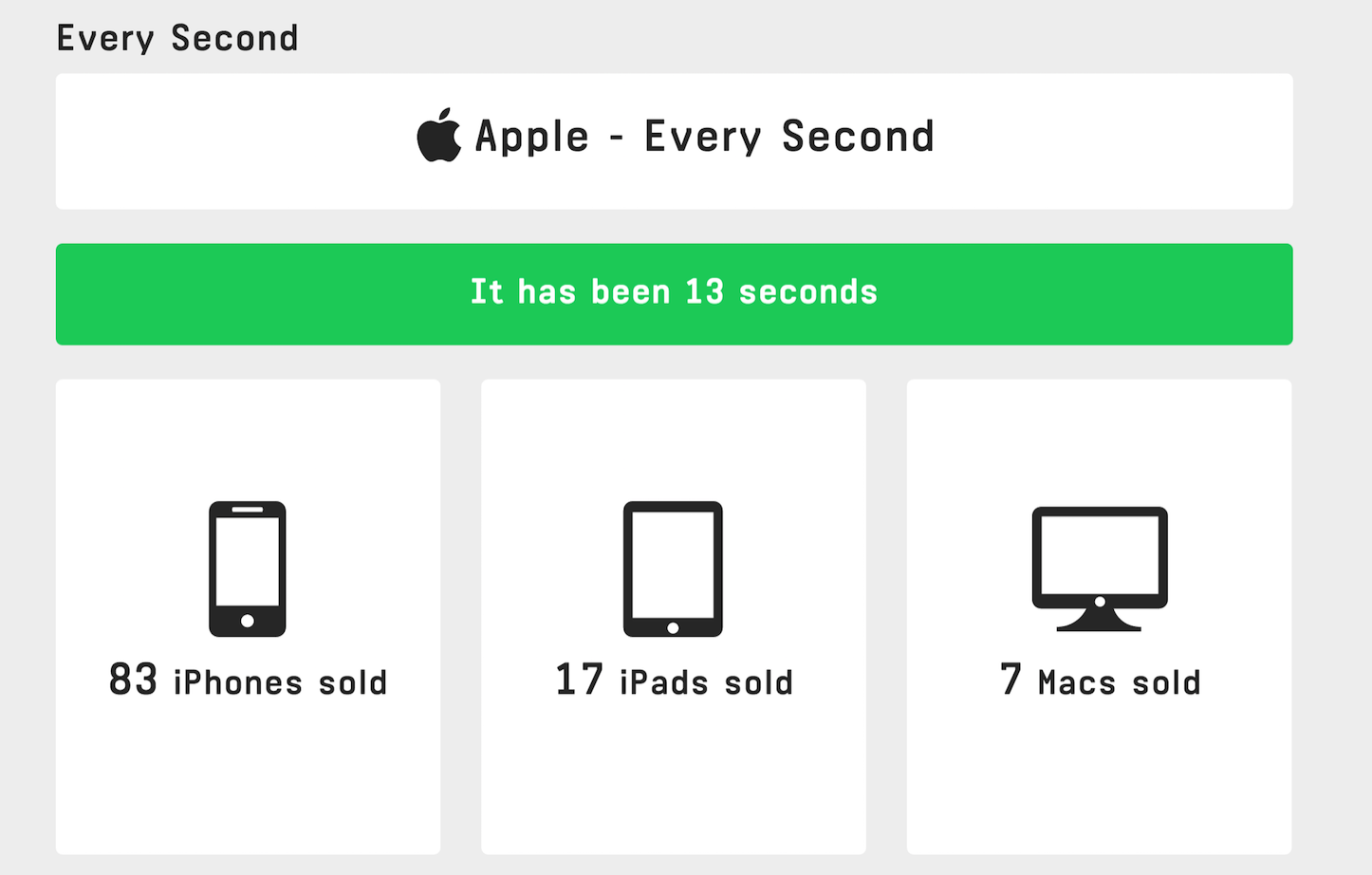 How many apple products sell in a day