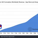 pokemon-go-160-million-cumulative-revenue.png