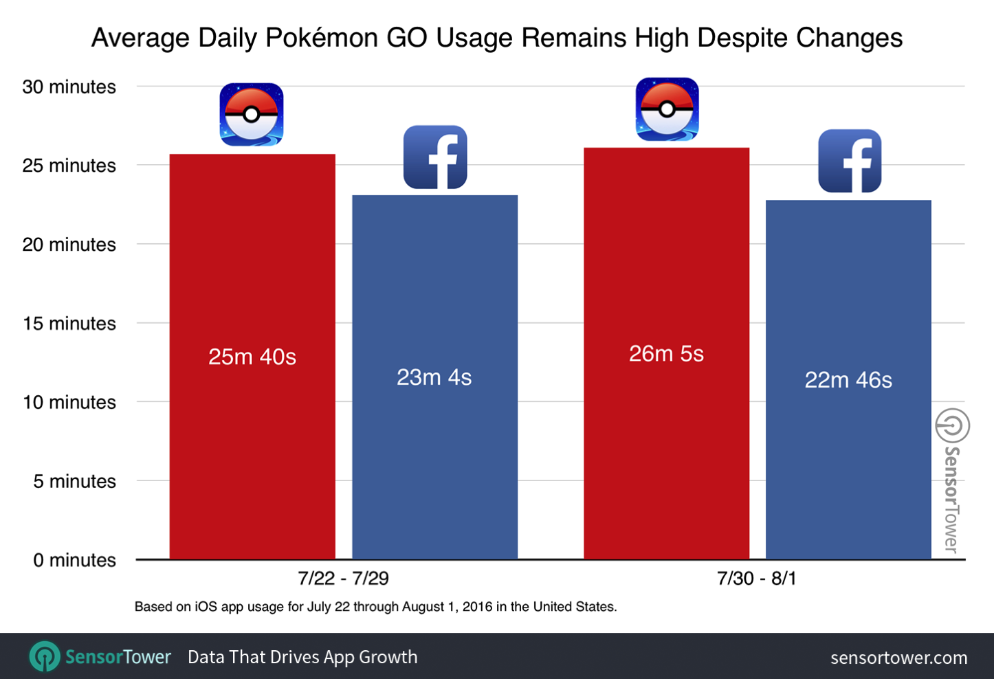 pokemon-go-usage-after-update.png