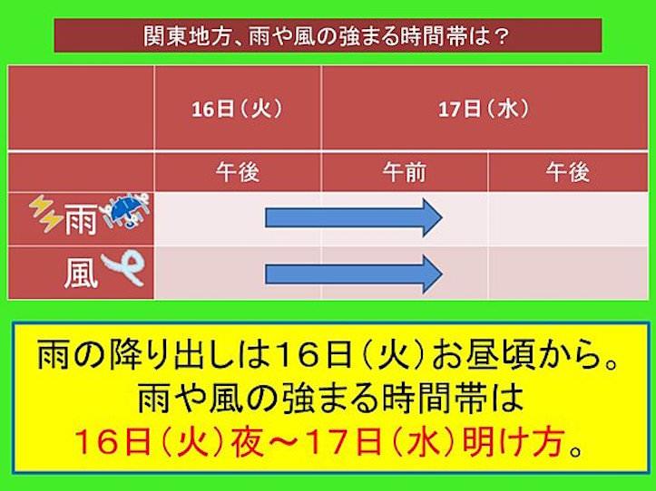 台風7号の状況