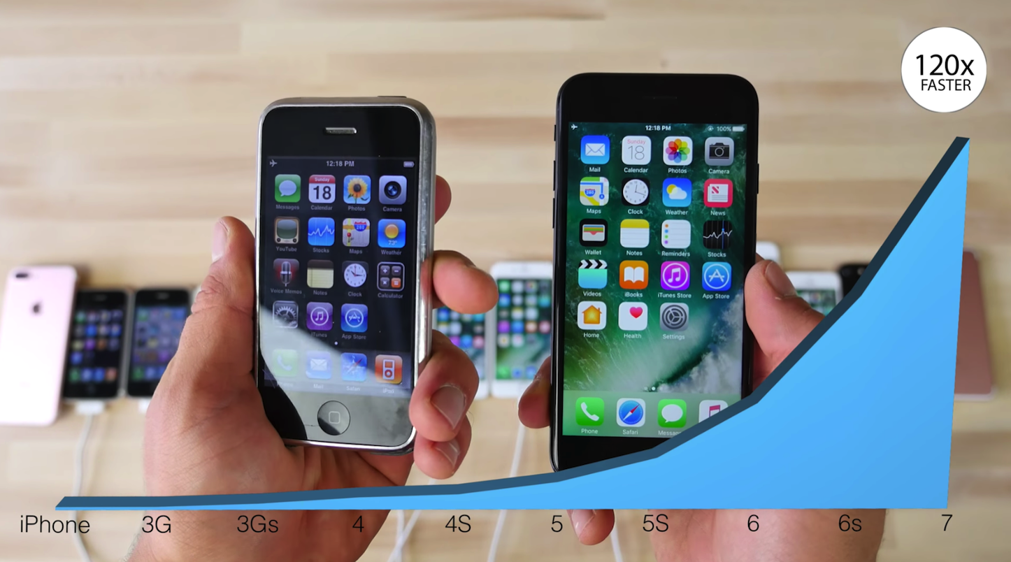 All iphones comparison