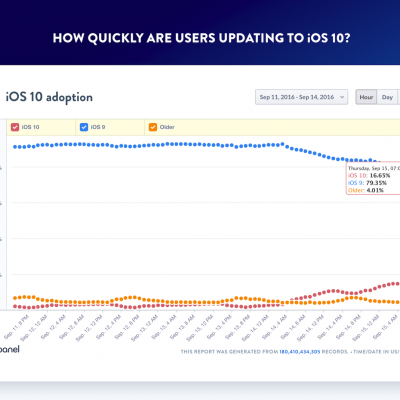 iOS10-adoption-speed.png