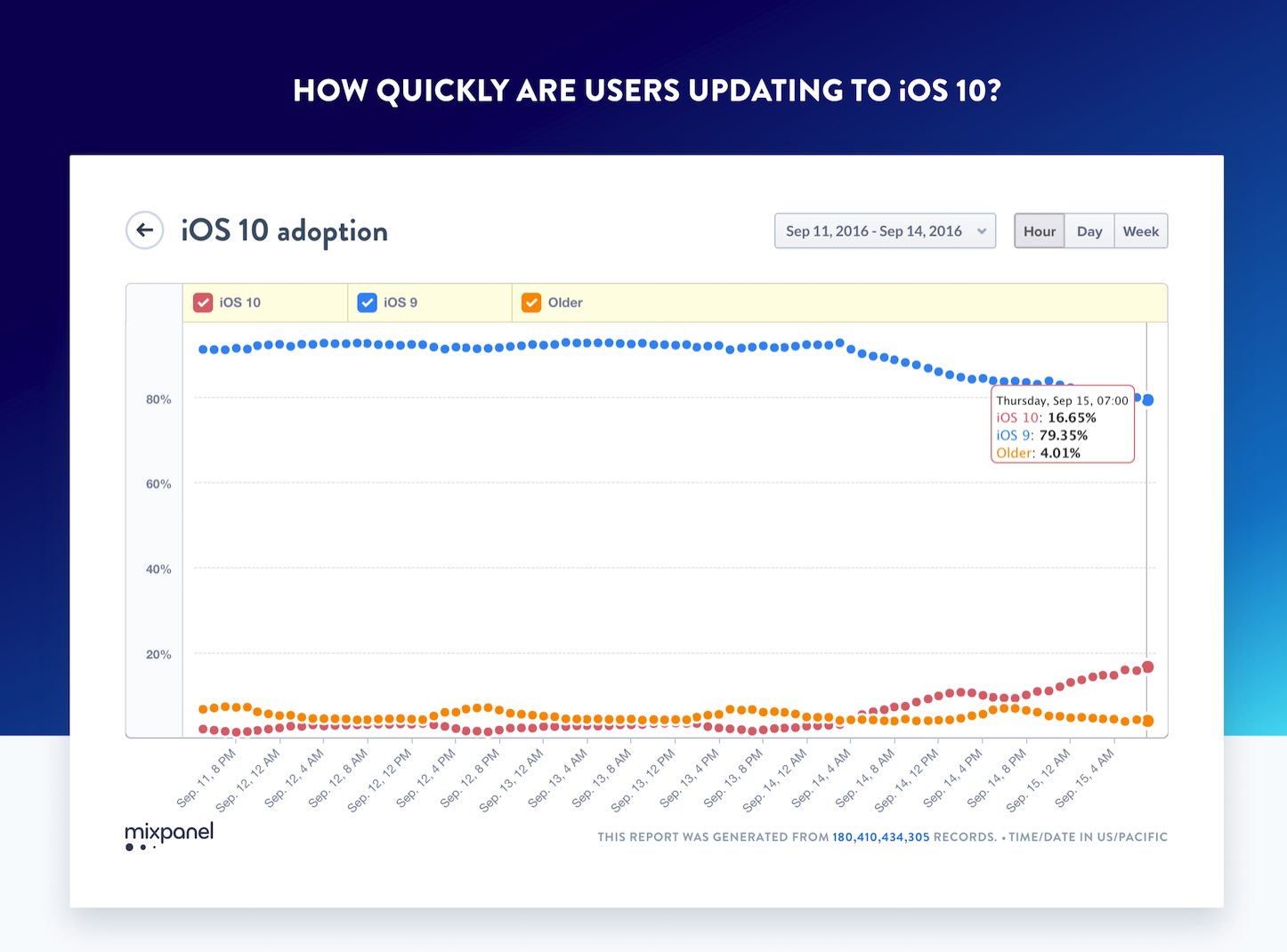 IOS10 adoption speed
