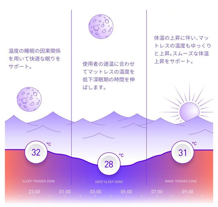 睡眠の質と温度の関係