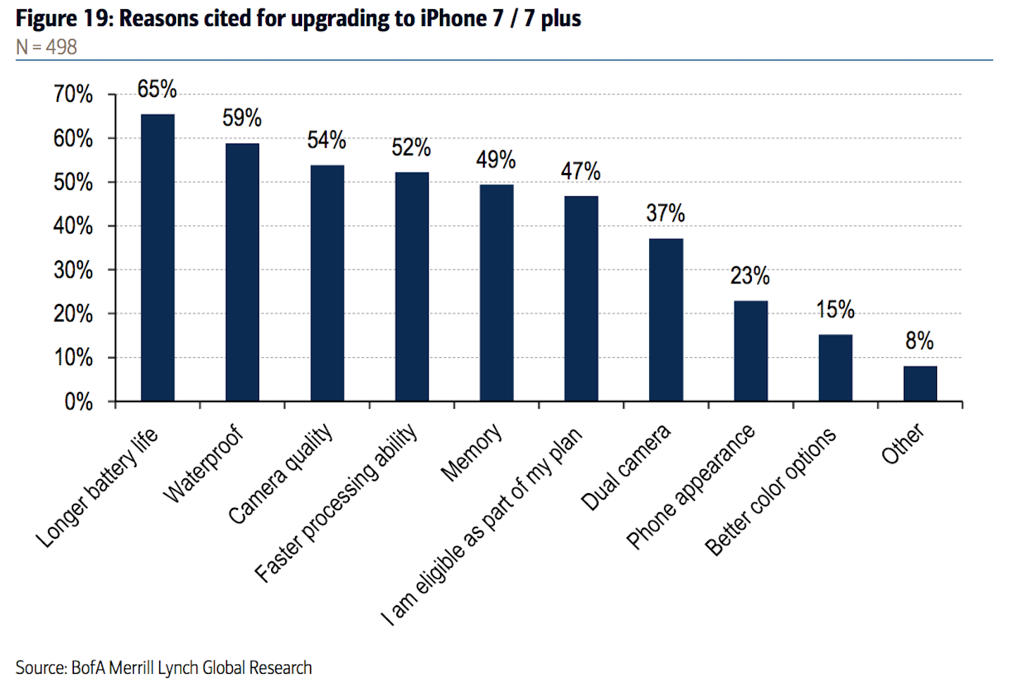 Reasons why changing to iphone7