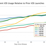 ios10-adoption-rate-20161010-2.png