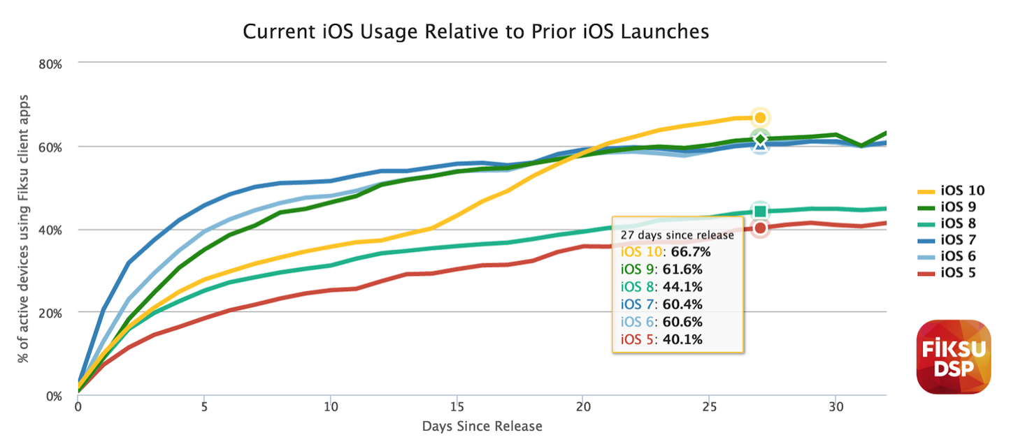 Ios10 adoption rate 20161010