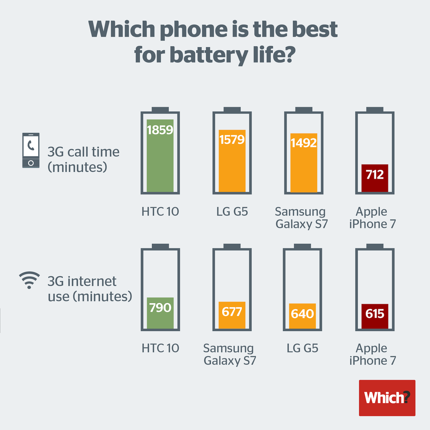 smartphone-battery-life-2016.png