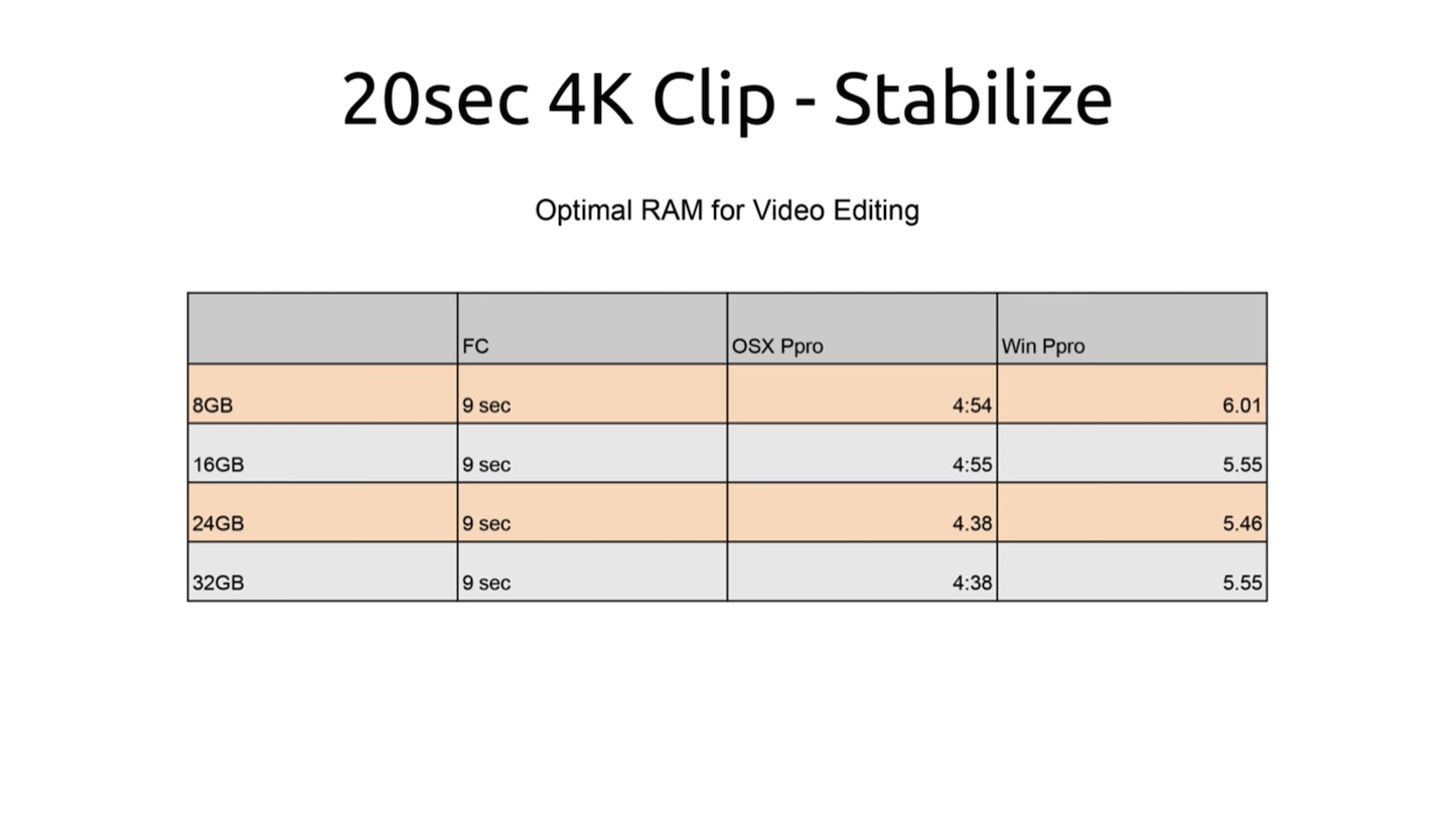 Does ram change video editing