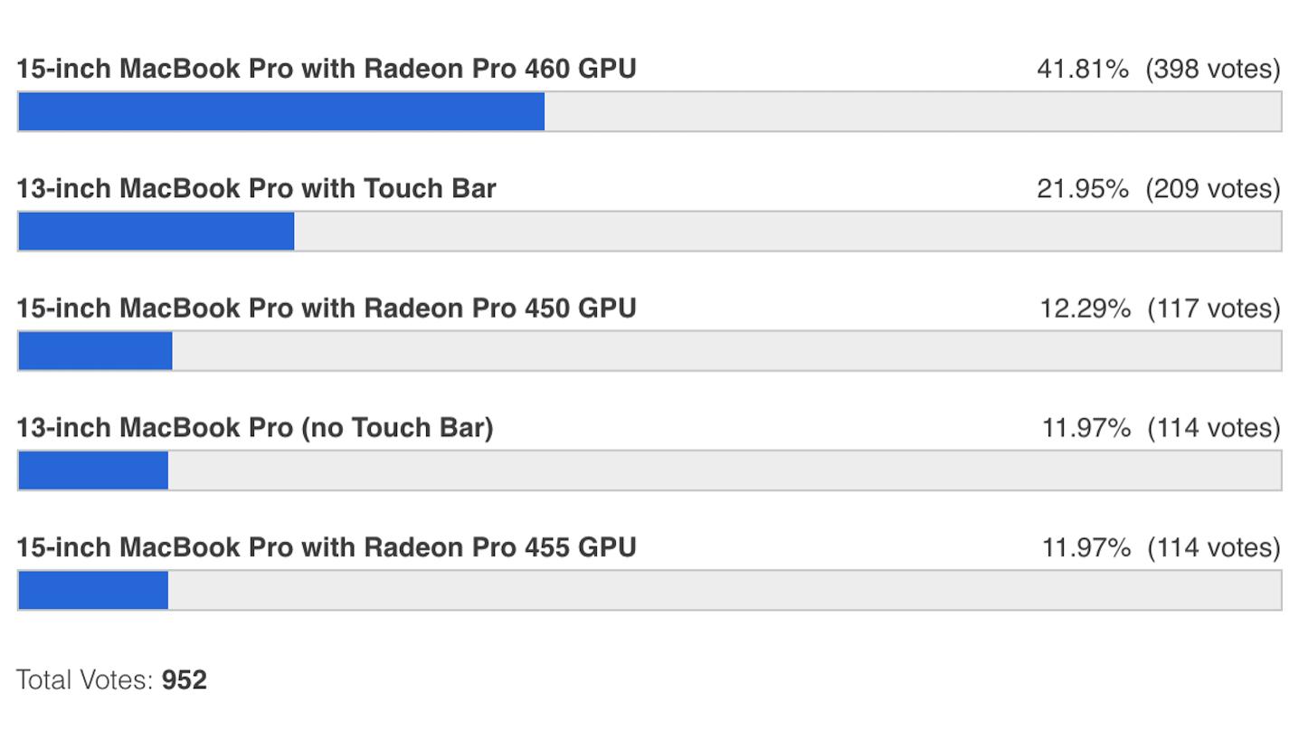Polls for glitchs
