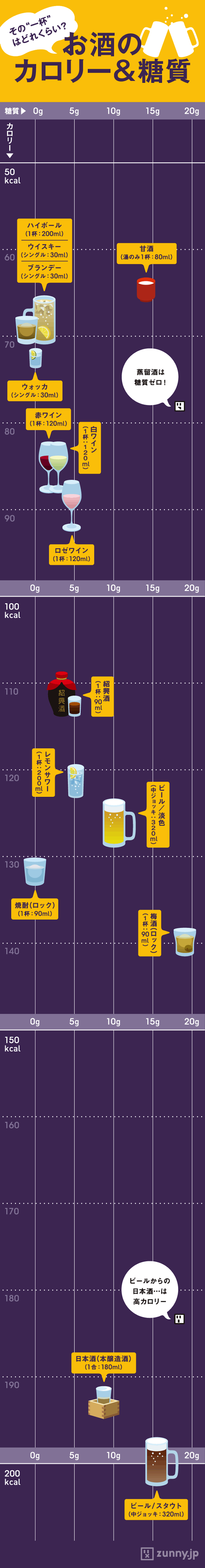 Beer and Calories