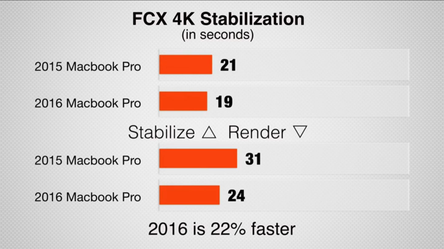 MacBook Pro 2016 vs 2015