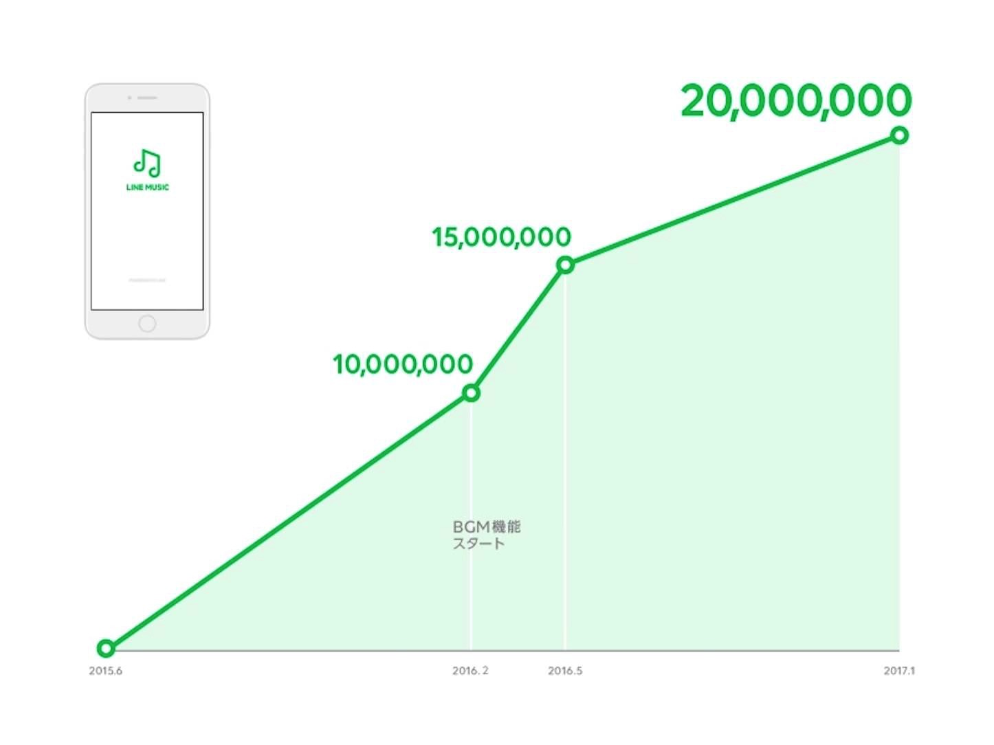 LINE Music Numbers 2M