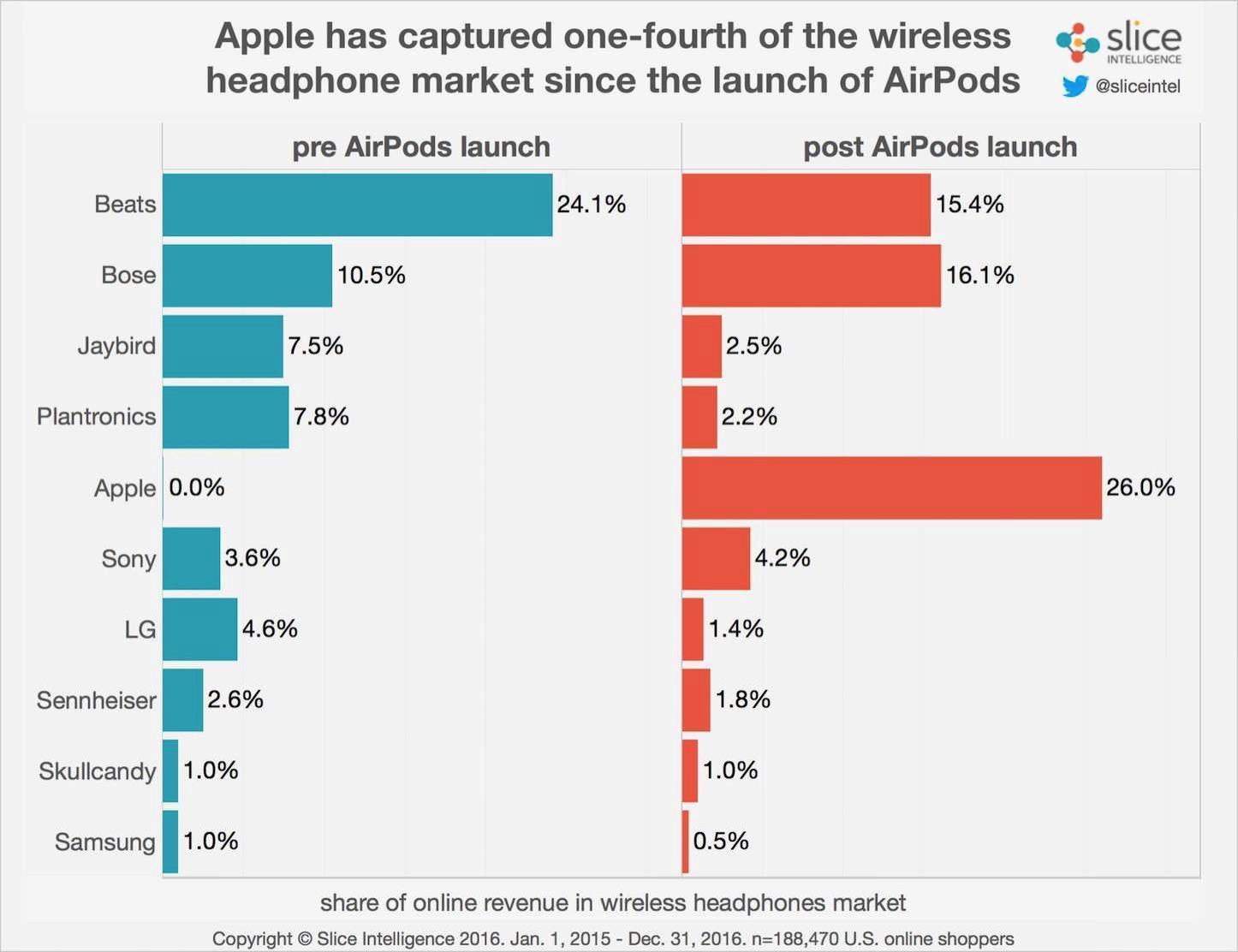 Wireless market share