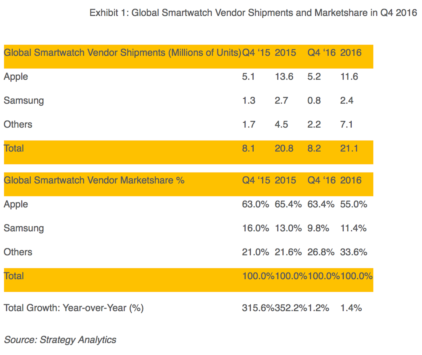 Apple Watch shipments strategy analytics