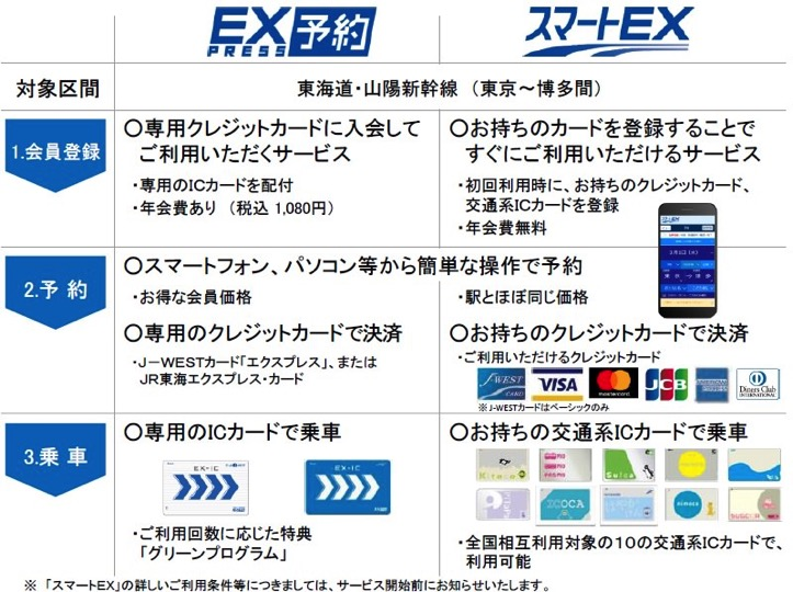 Smart EX